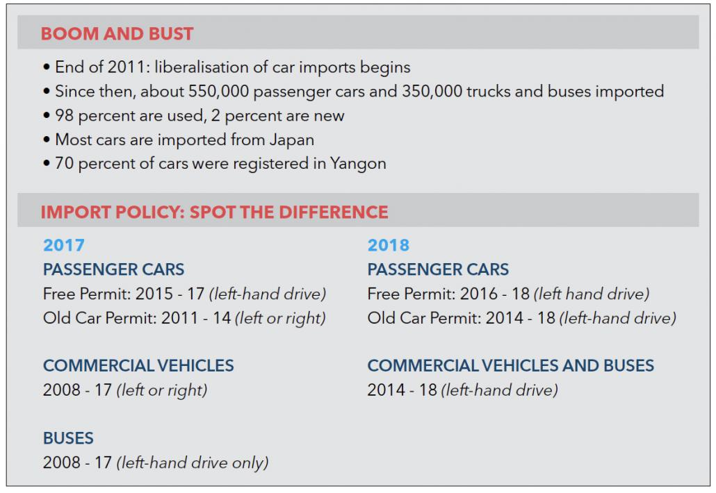 A summary of changes to the used car import policy in Myanmar. (Frontier)