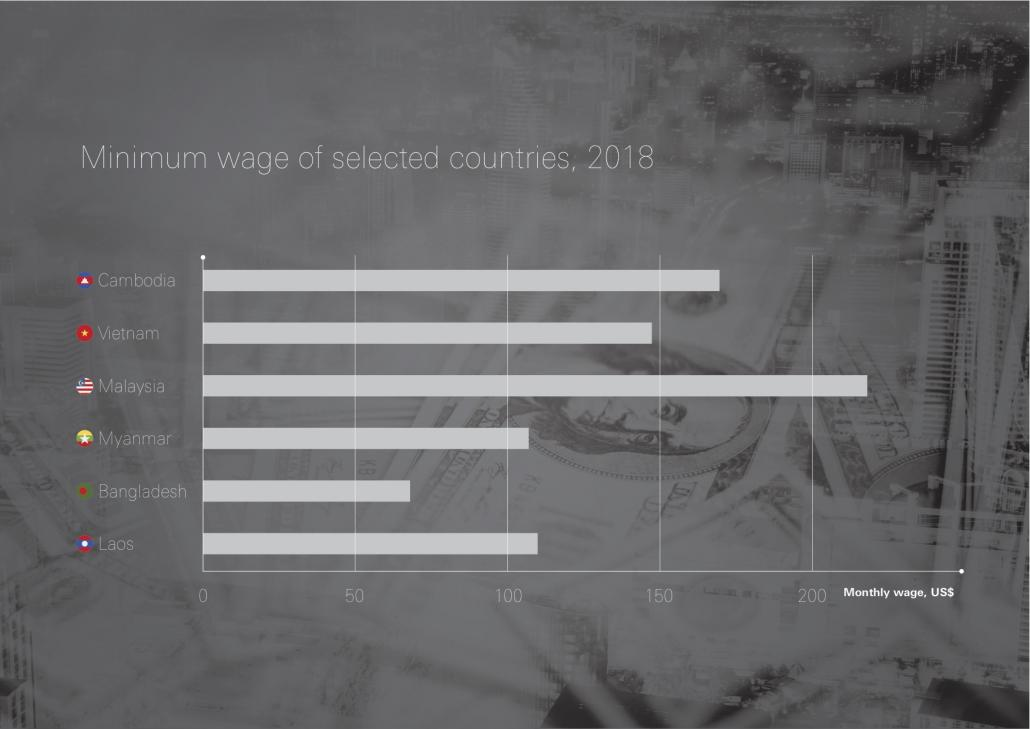 Minimum wage of selected countries, 2018