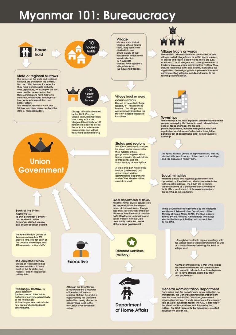 infographic-bureaucracy-101-1582105166