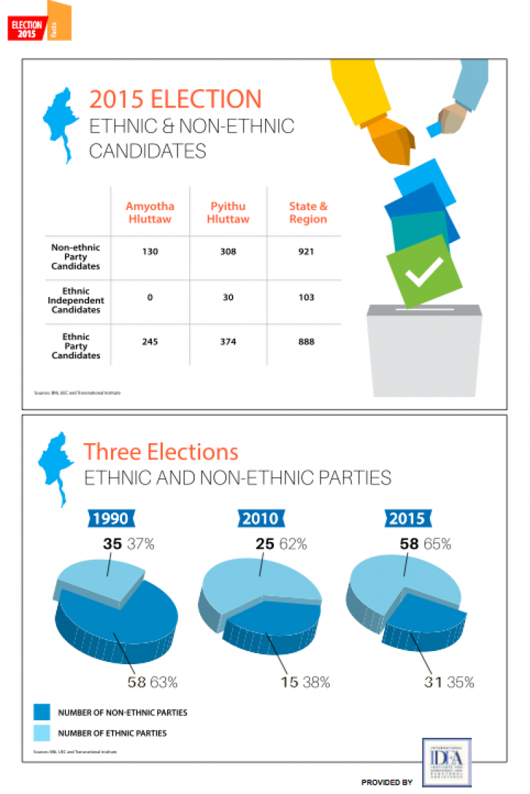 infographic-ethnic-and-non-ethnic-candidates-and-parties-1582178420