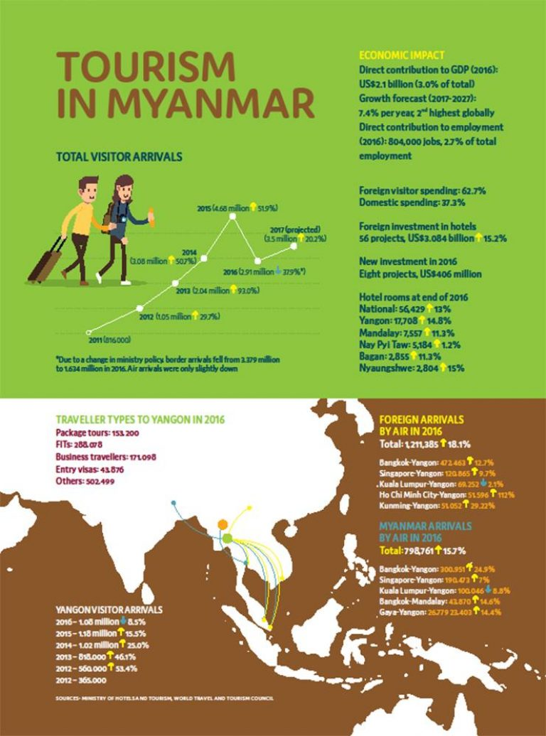 tourism-in-myanmar-by-the-numbers-1582105142